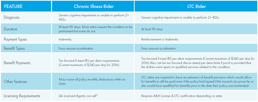 All You Need To Know Ltc Vs Chronic Illness Riders Fpg